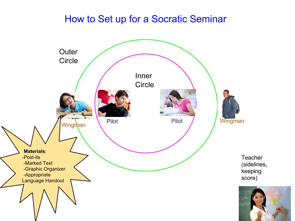 pictures How to Prepare for a Socratic Seminar