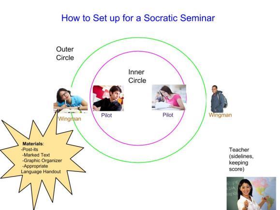 Socratic Seminar Setup